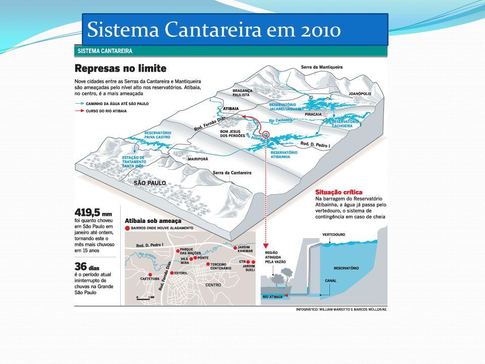 Sistema Cantareira em 2010