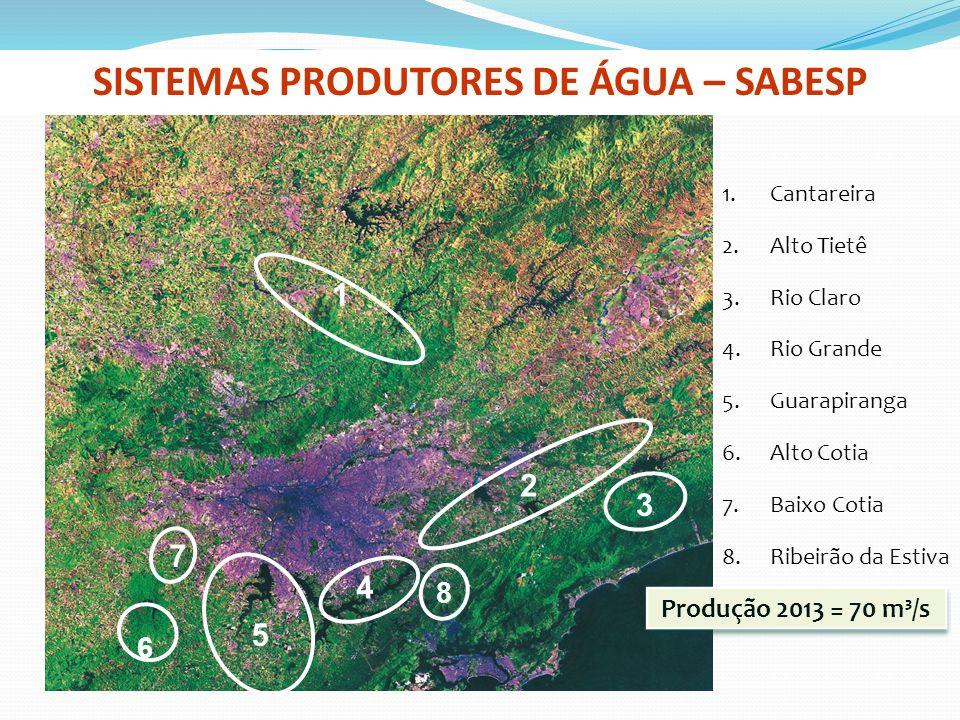 SISTEMAS PRODUTORES DE ÁGUA – SABESP