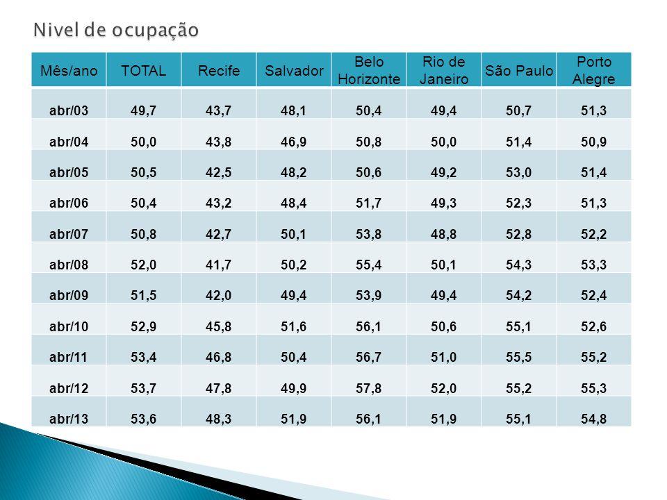 Nivel de ocupação Mês/ano TOTAL Recife Salvador Belo Horizonte