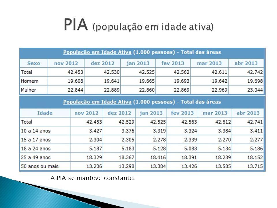PIA (população em idade ativa)