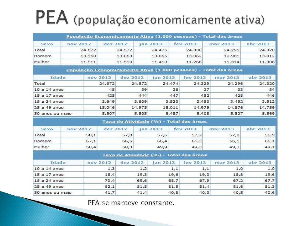 PEA (população economicamente ativa)