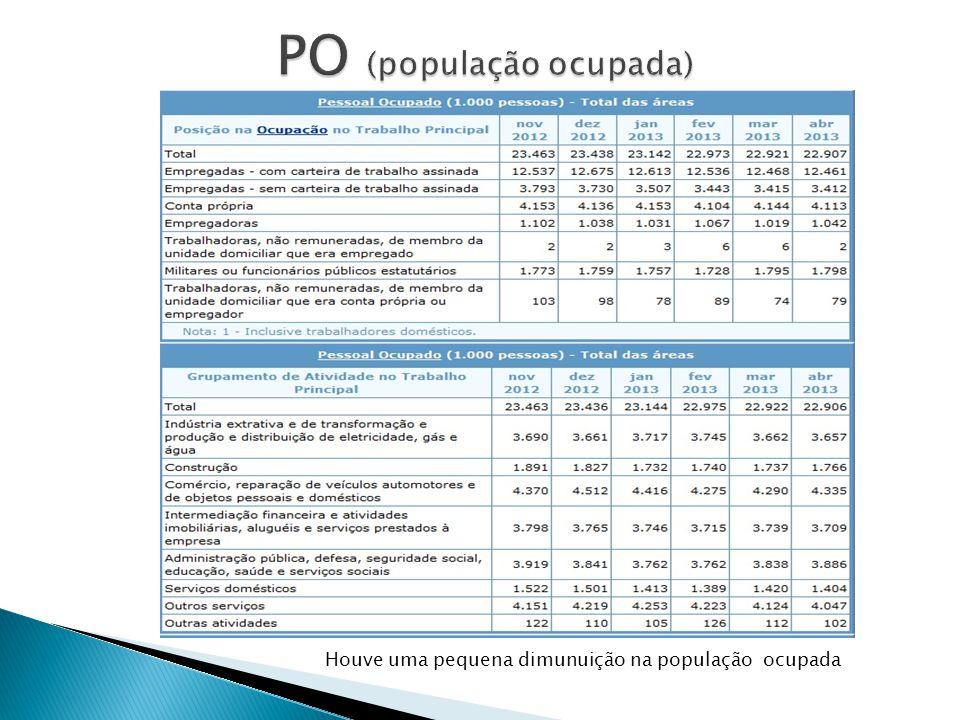 PO (população ocupada)