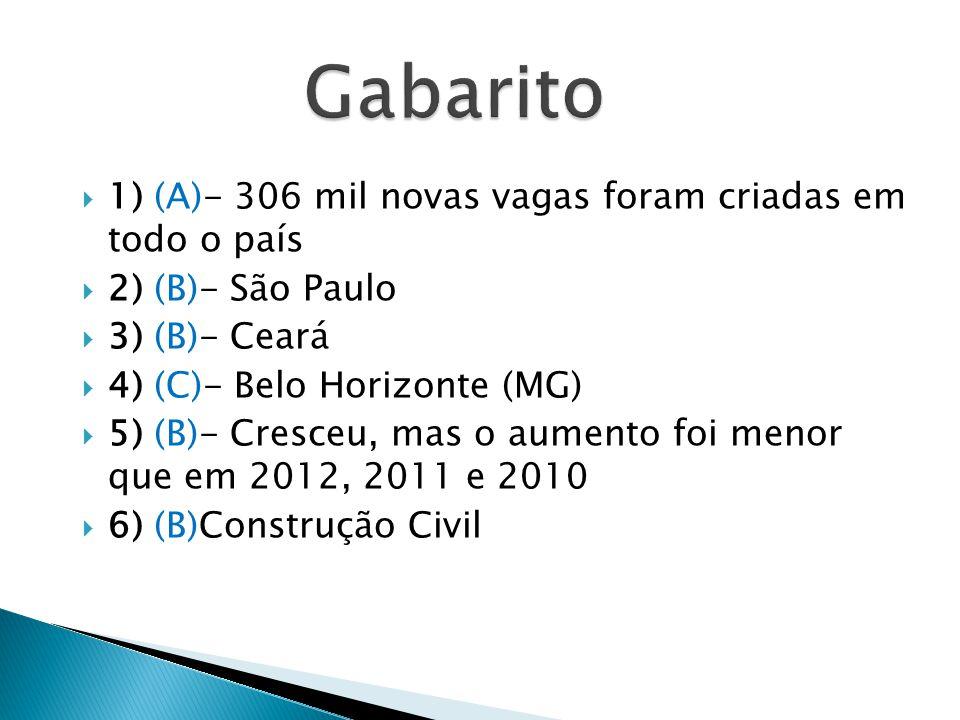 Gabarito 1) (A)- 306 mil novas vagas foram criadas em todo o país
