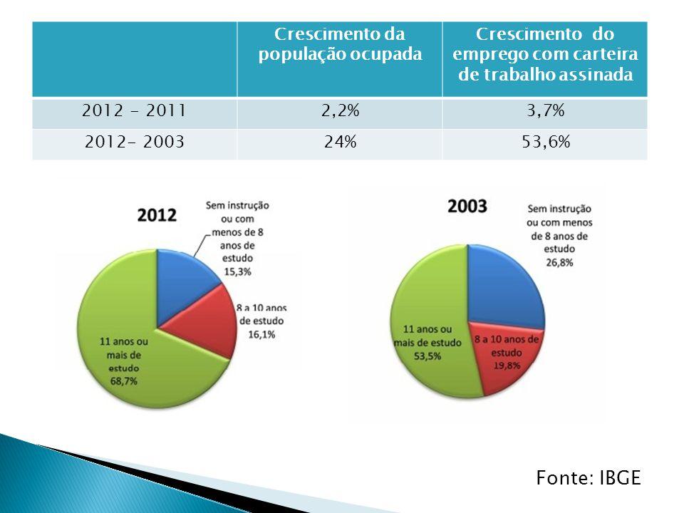 Fonte: IBGE Crescimento da população ocupada