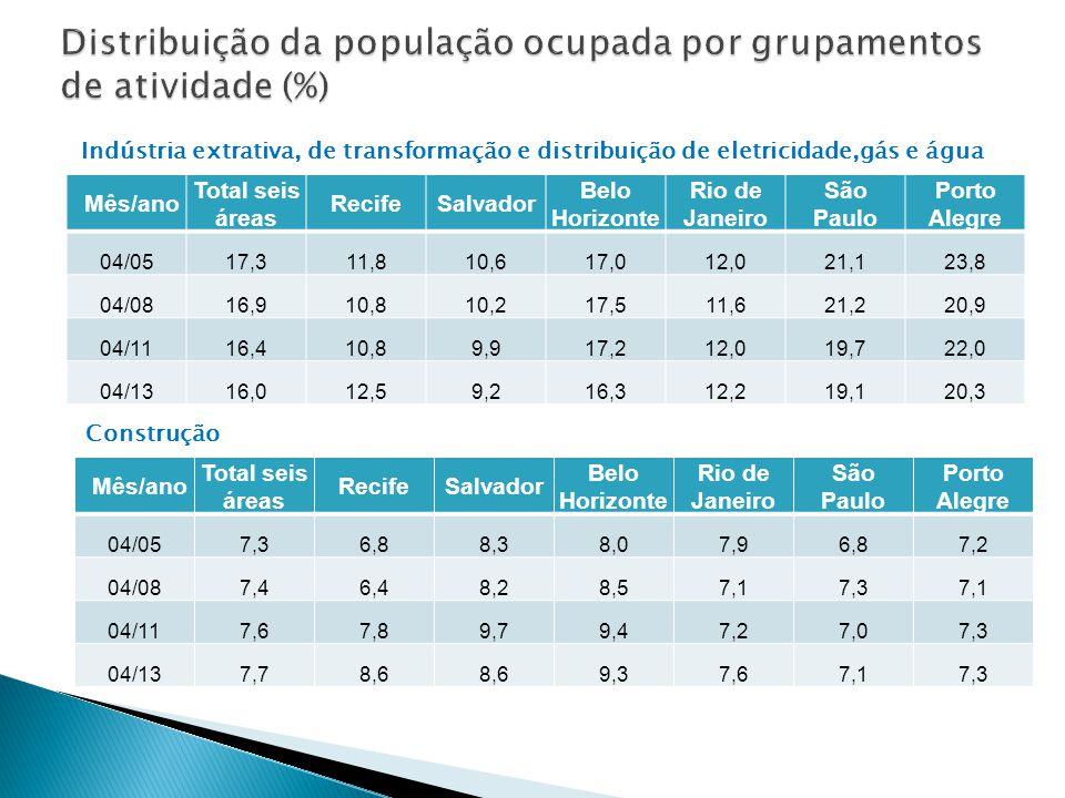 Distribuição da população ocupada por grupamentos de atividade (%)