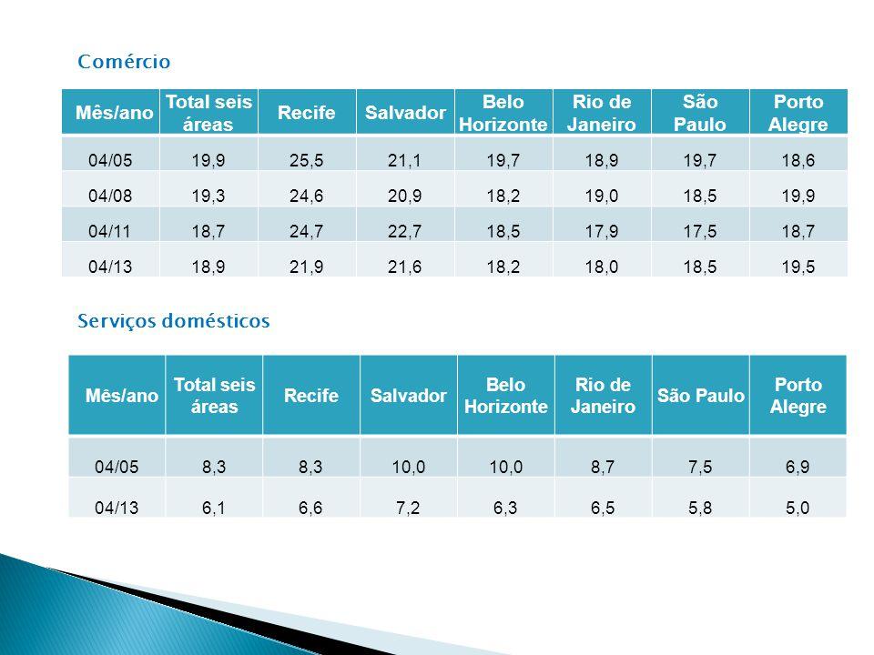 Comércio Mês/ano Total seis áreas Recife Salvador Belo Horizonte