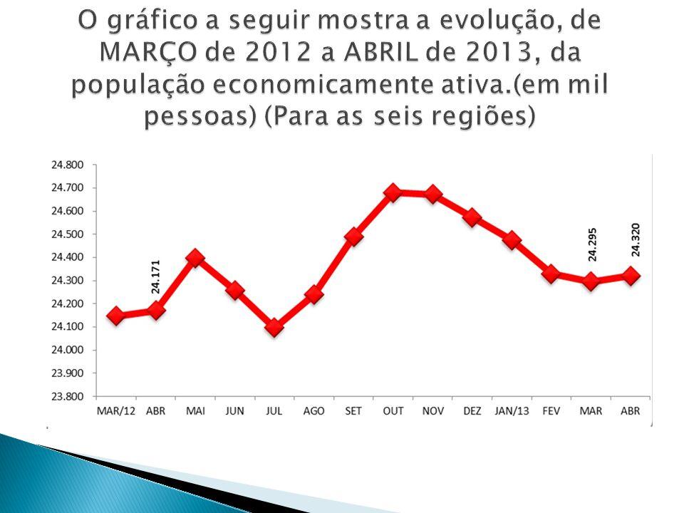O gráfico a seguir mostra a evolução, de MARÇO de 2012 a ABRIL de 2013, da população economicamente ativa.(em mil pessoas) (Para as seis regiões)