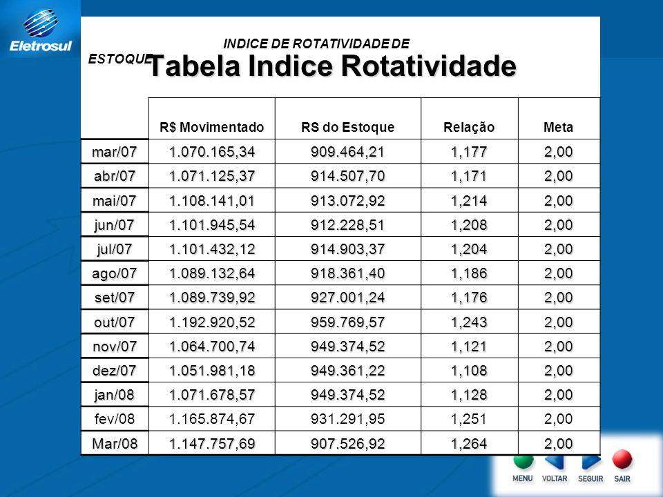 Tabela Indice Rotatividade