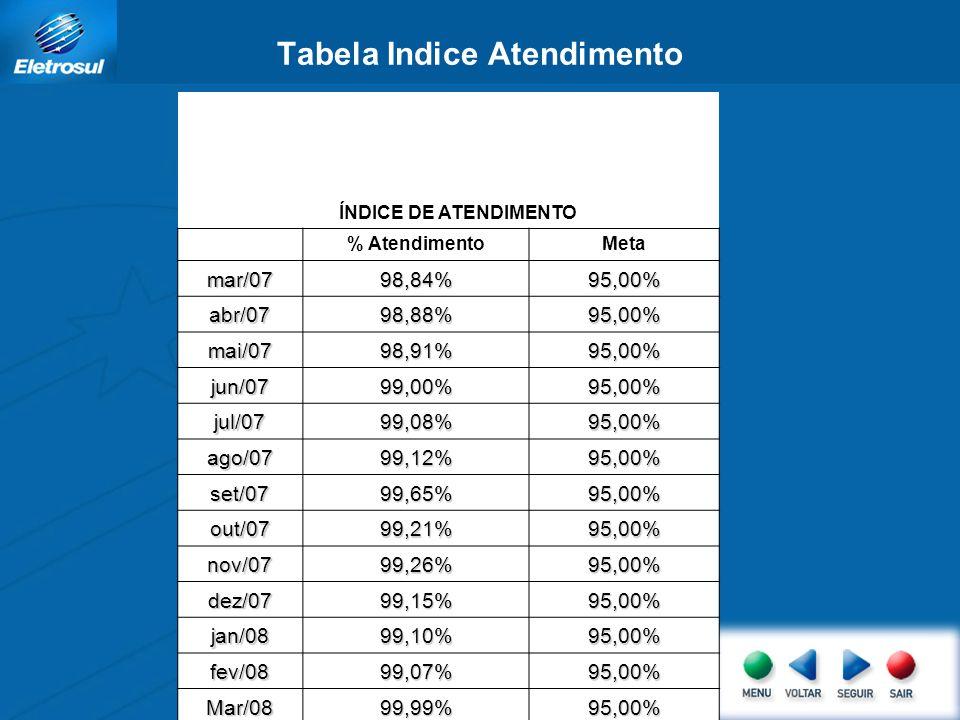 Tabela Indice Atendimento