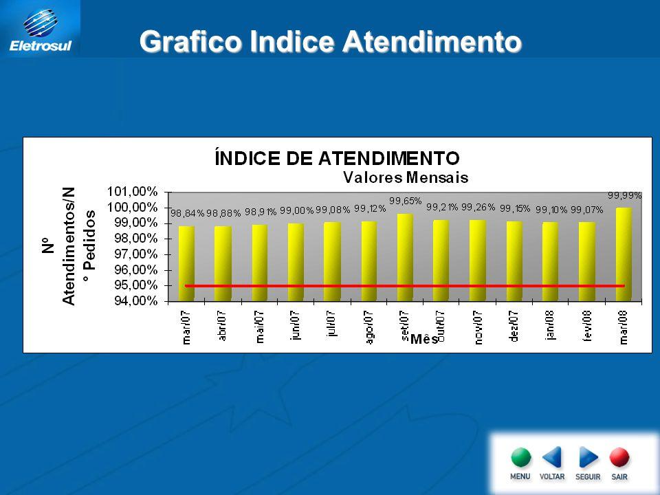 Grafico Indice Atendimento