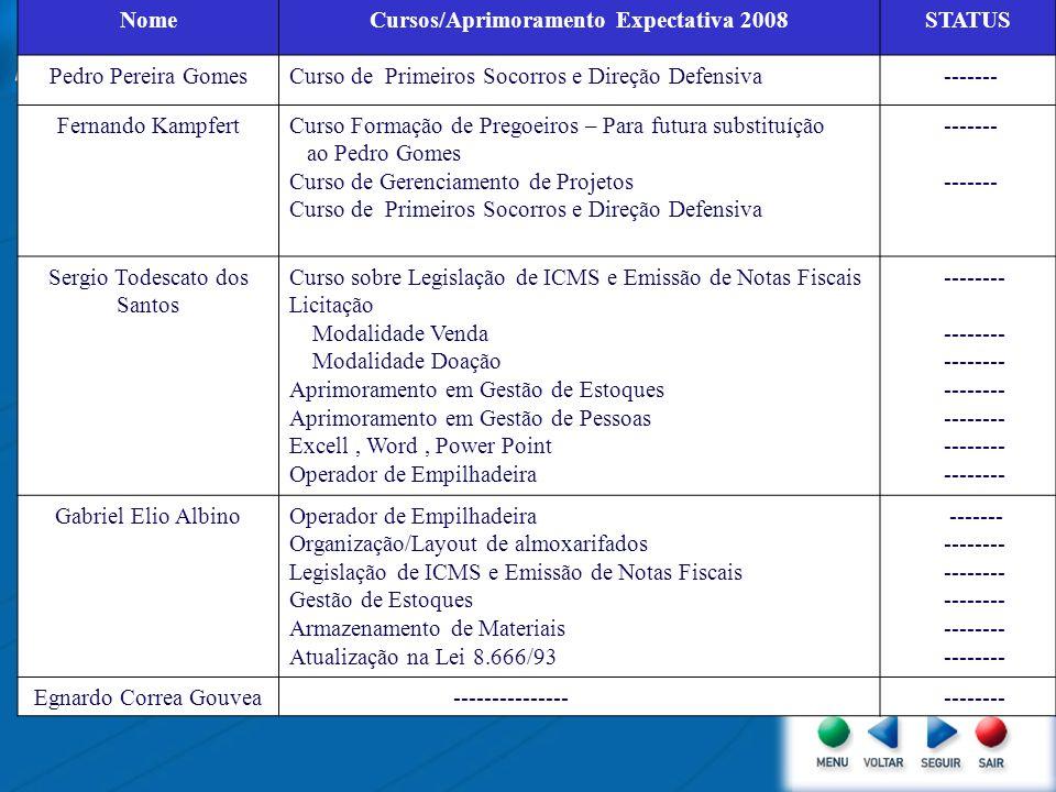 Cursos/Aprimoramento Expectativa 2008