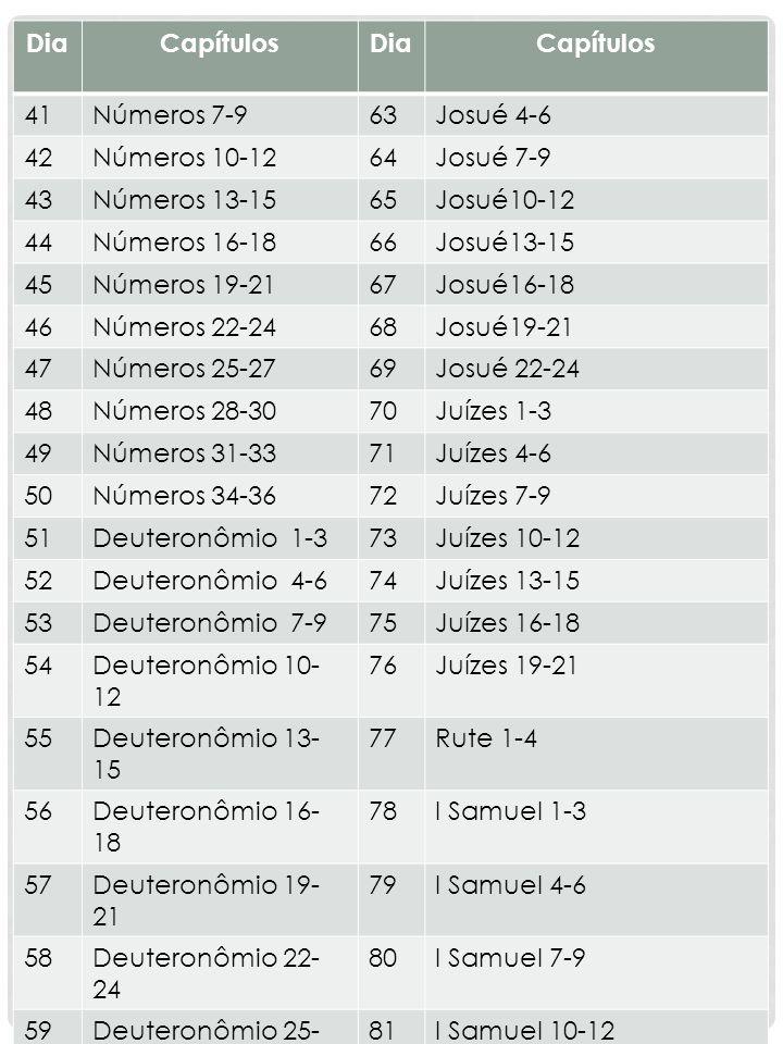 Dia Capítulos. 41. Números 7-9. 63. Josué 4-6. 42. Números 10-12. 64. Josué 7-9. 43. Números 13-15.