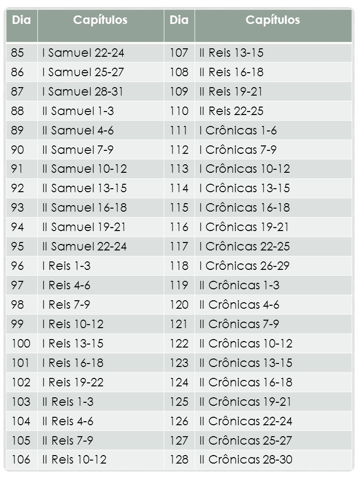 Dia Capítulos. 85. I Samuel 22-24. 107. II Reis 13-15. 86. I Samuel 25-27. 108. II Reis 16-18.