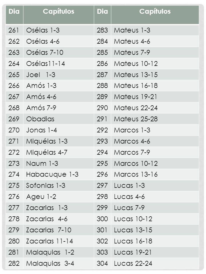 Dia Capítulos. 261. Oséias 1-3. 283. Mateus 1-3. 262. Oséias 4-6. 284. Mateus 4-6. 263. Oséias 7-10.