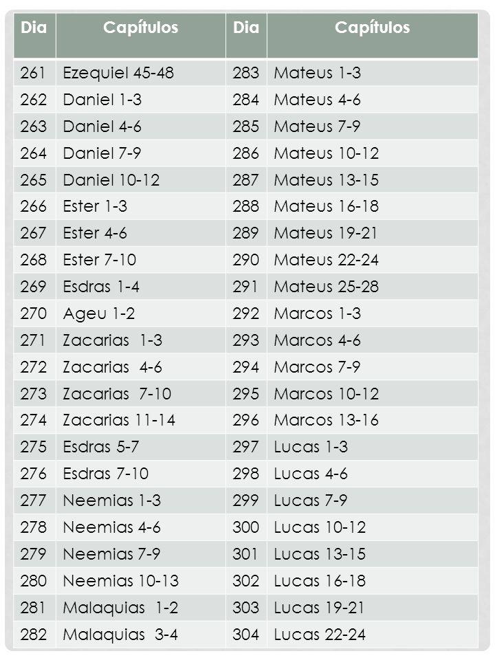 Dia Capítulos. 261. Ezequiel 45-48. 283. Mateus 1-3. 262. Daniel 1-3. 284. Mateus 4-6. 263.