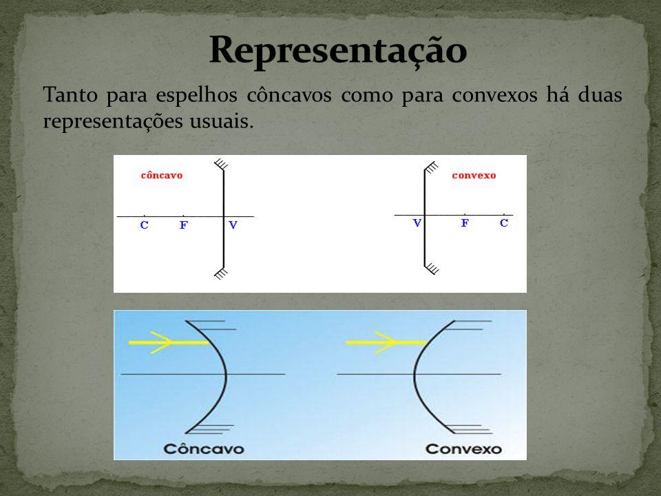 Representação Tanto para espelhos côncavos como para convexos há duas representações usuais.
