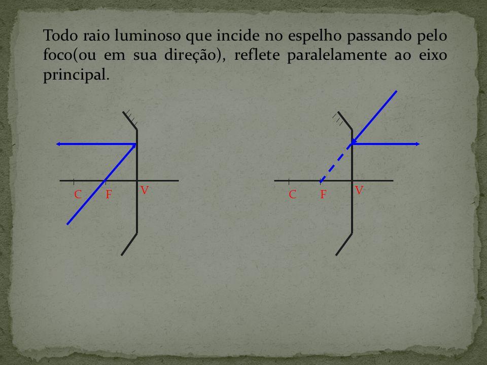 Todo raio luminoso que incide no espelho passando pelo foco(ou em sua direção), reflete paralelamente ao eixo principal.