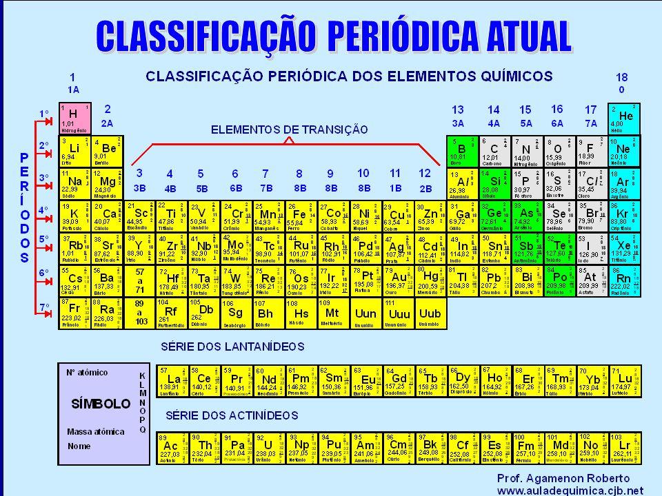 CLASSIFICAÇÃO PERIÓDICA ATUAL