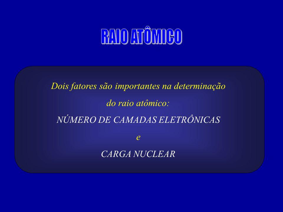 RAIO ATÔMICO Dois fatores são importantes na determinação