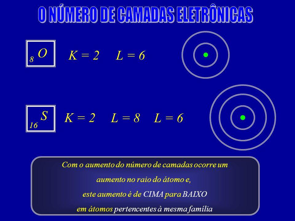 O NÚMERO DE CAMADAS ELETRÔNICAS