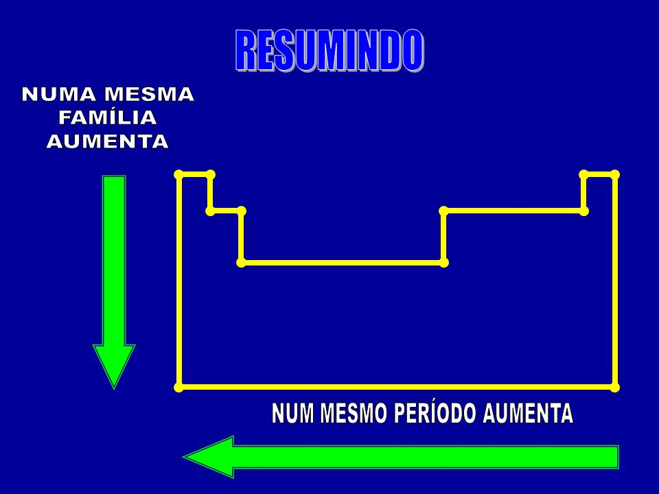 NUM MESMO PERÍODO AUMENTA