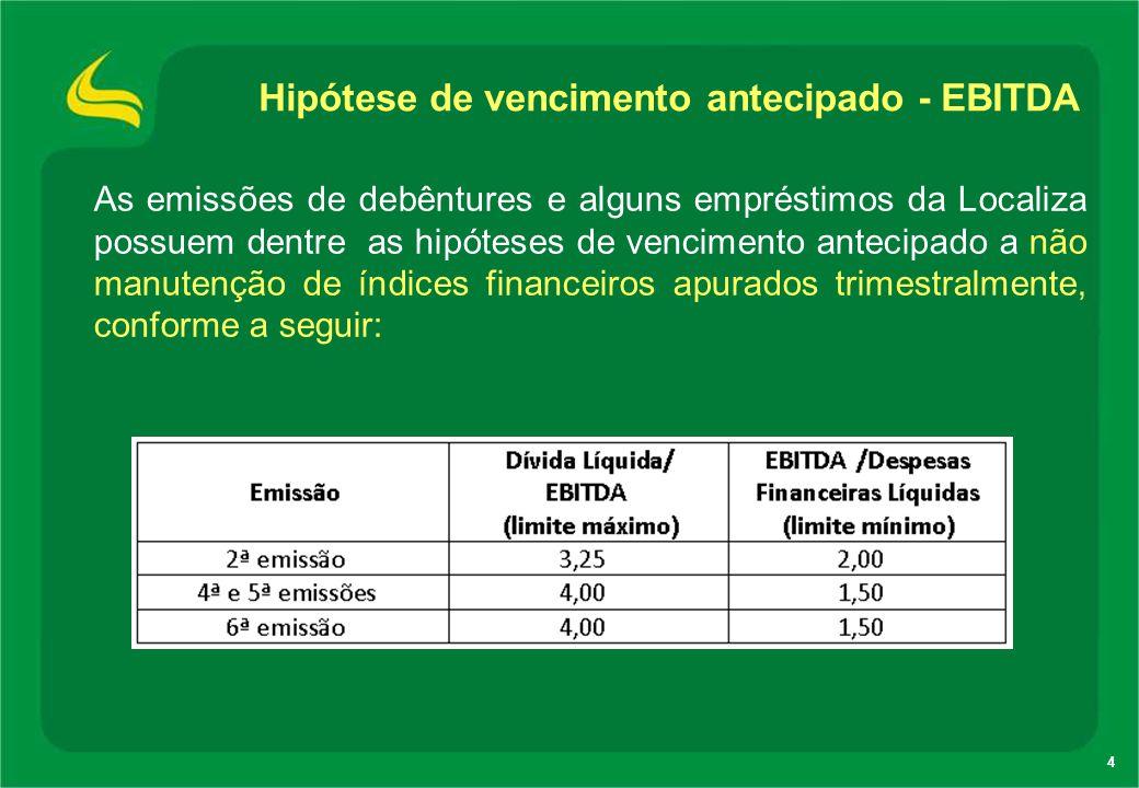 Hipótese de vencimento antecipado - EBITDA