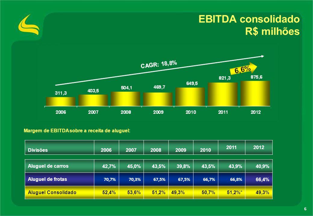 EBITDA consolidado R$ milhões