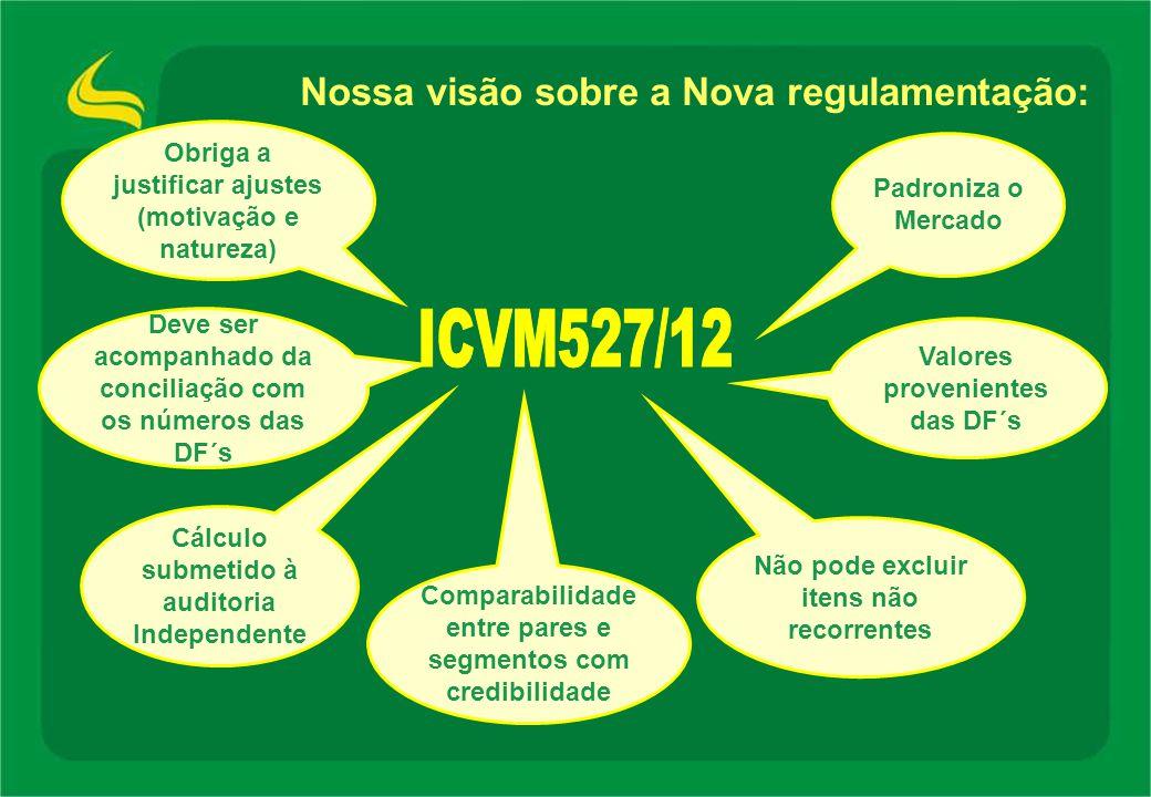 ICVM527/12 Nossa visão sobre a Nova regulamentação: