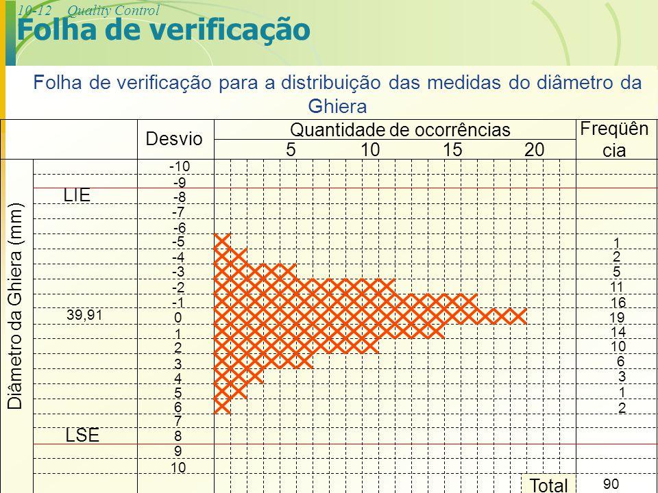 Folha de verificação -5. -4. -3. -2. -1. -10. -9. -8. -6. -7. 7. 6. 9. 10. 2. 4. 3.