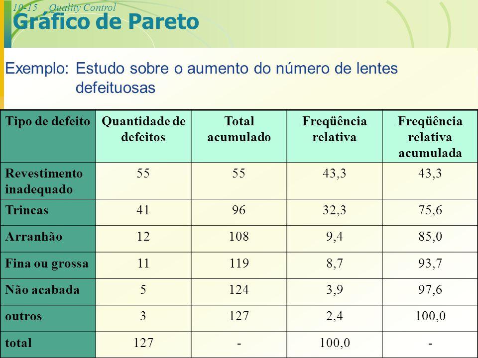 Quantidade de defeitos Freqüência relativa acumulada