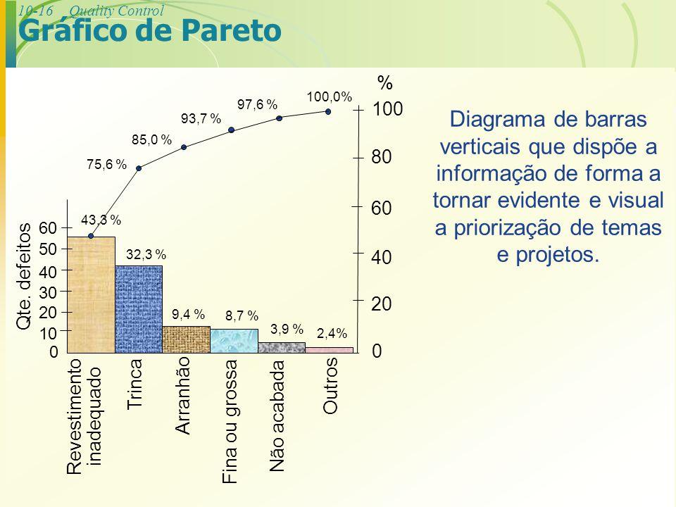Gráfico de Pareto Revestimento. inadequado. 100. 80. 60. 40. 20. 30. 50. 10. % Qte. defeitos.