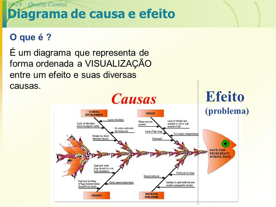 Efeito Causas Diagrama de causa e efeito O que é