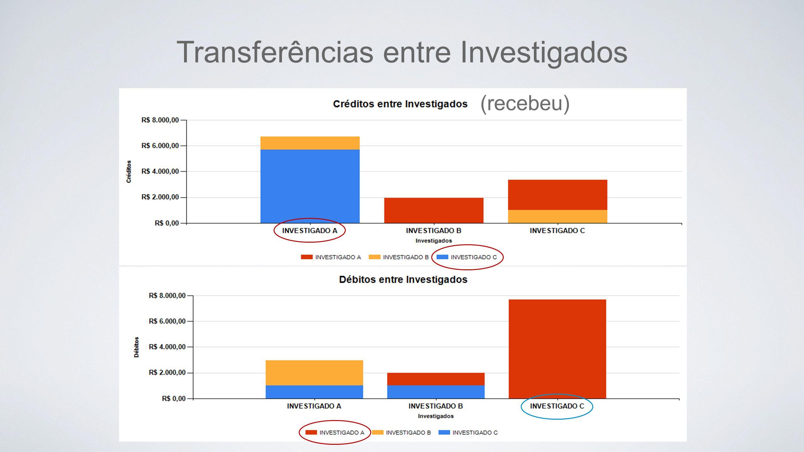 Transferências entre Investigados