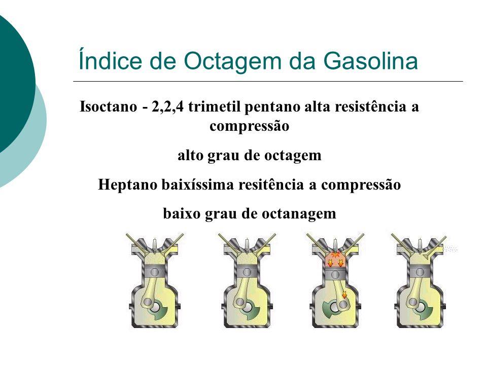 Índice de Octagem da Gasolina