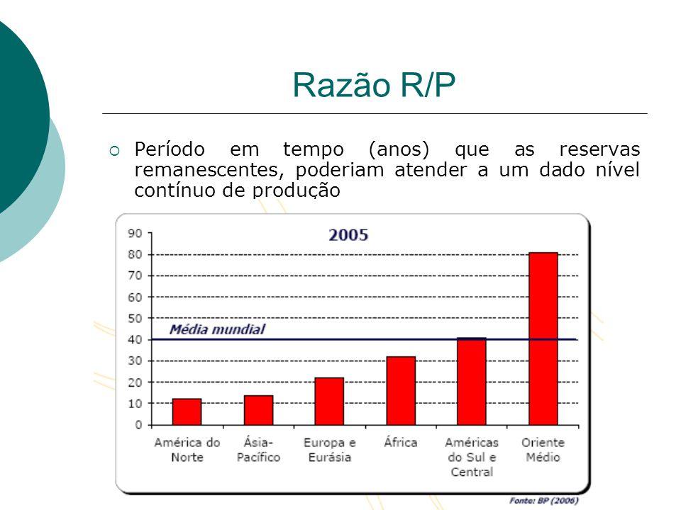 Razão R/P Período em tempo (anos) que as reservas remanescentes, poderiam atender a um dado nível contínuo de produção.