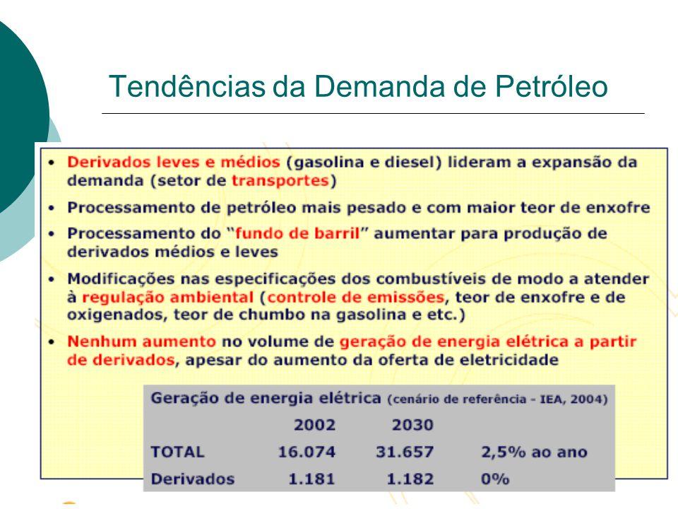 Tendências da Demanda de Petróleo