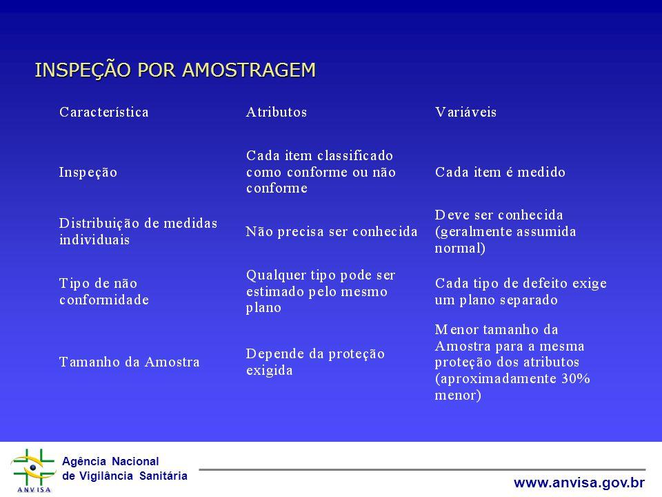 INSPEÇÃO POR AMOSTRAGEM