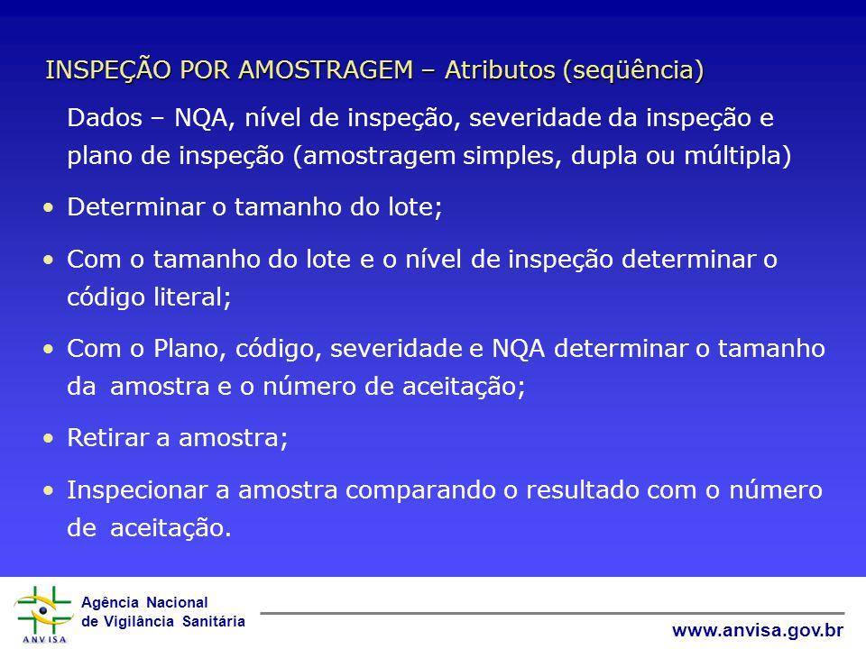 INSPEÇÃO POR AMOSTRAGEM – Atributos (seqüência)