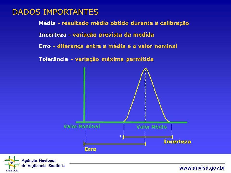DADOS IMPORTANTES Média - resultado médio obtido durante a calibração