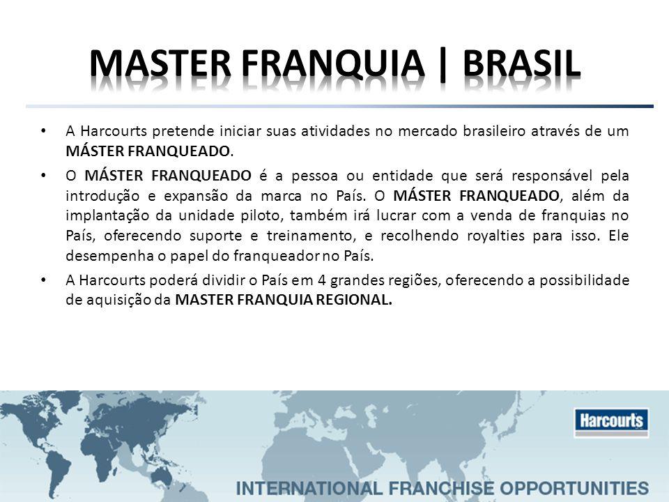 MASTER FRANQUIA | BRASIL