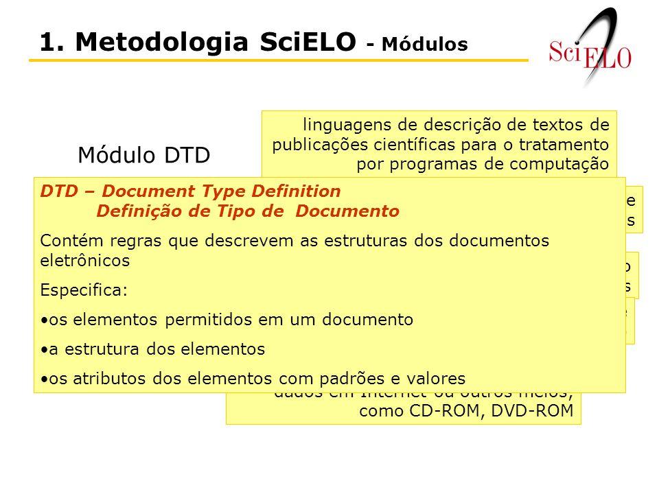1. Metodologia SciELO - Módulos