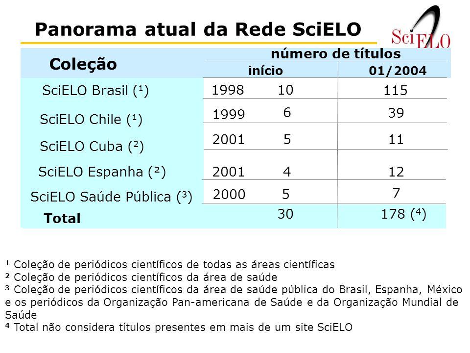 Panorama atual da Rede SciELO