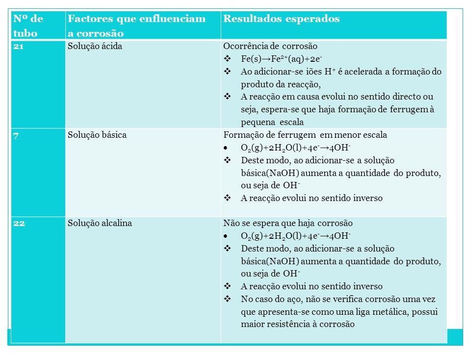 Factores que enfluenciam a corrosão Resultados esperados