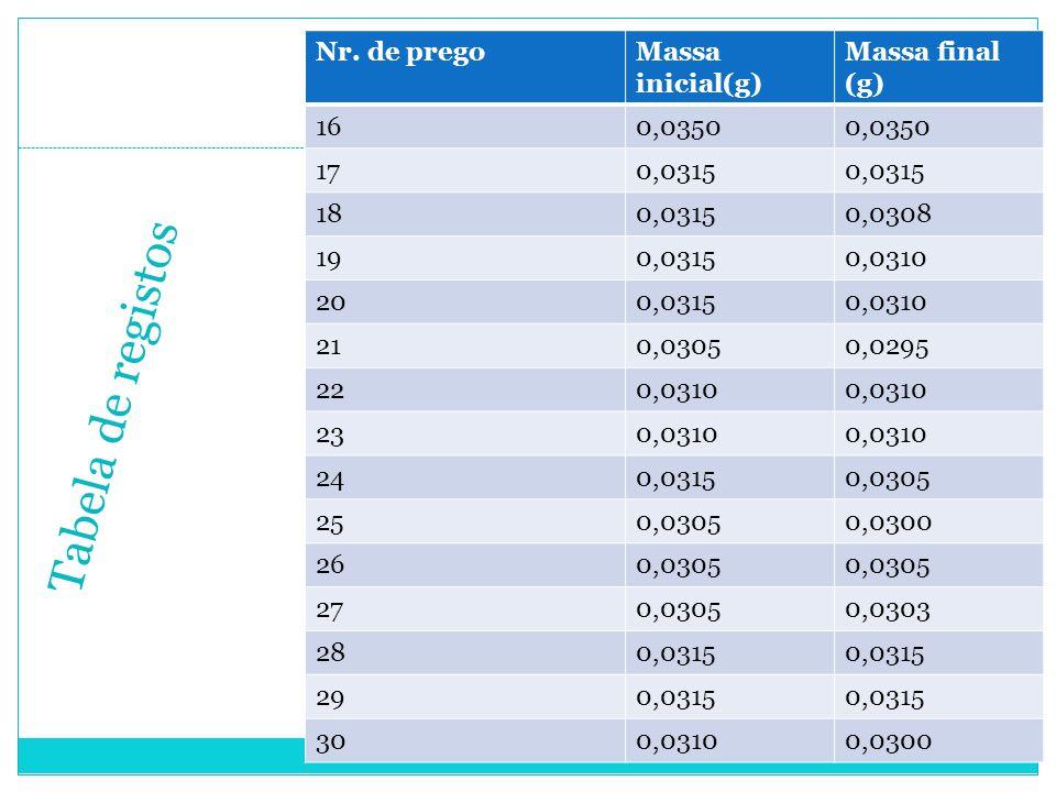 Tabela de registos Nr. de prego Massa inicial(g) Massa final (g) 16