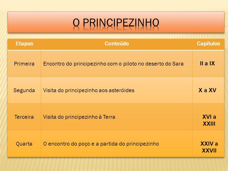 O PRINCIPEZINHO Etapas Conteúdo Capítulos Primeira