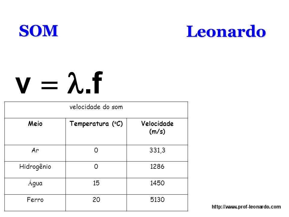 SOM Leonardo velocidade do som Meio Temperatura (oC) Velocidade (m/s)