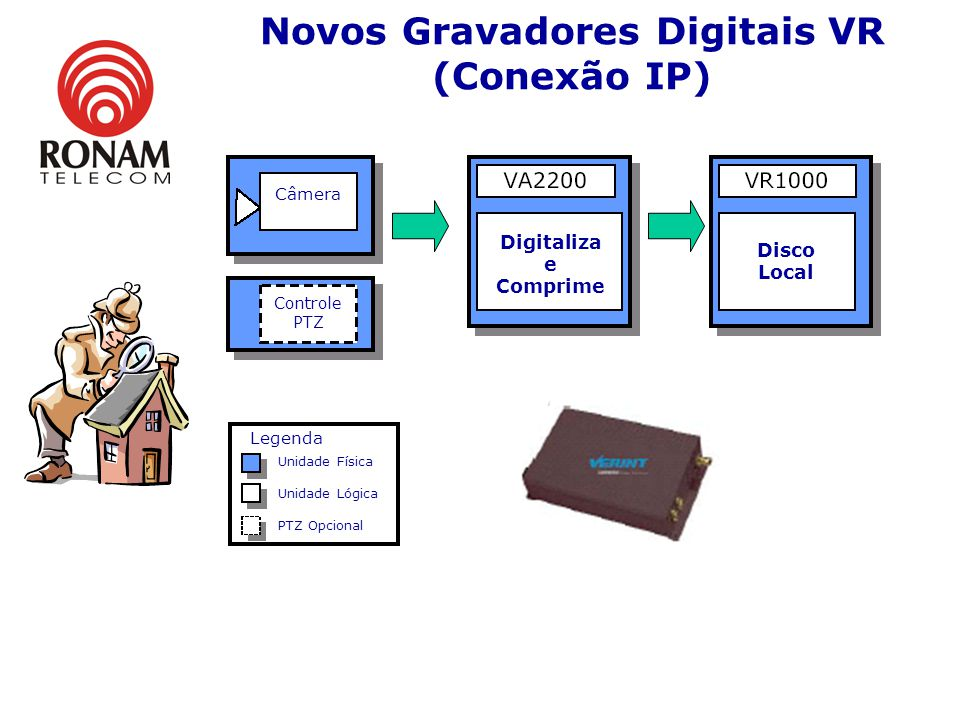 Novos Gravadores Digitais VR (Conexão IP)