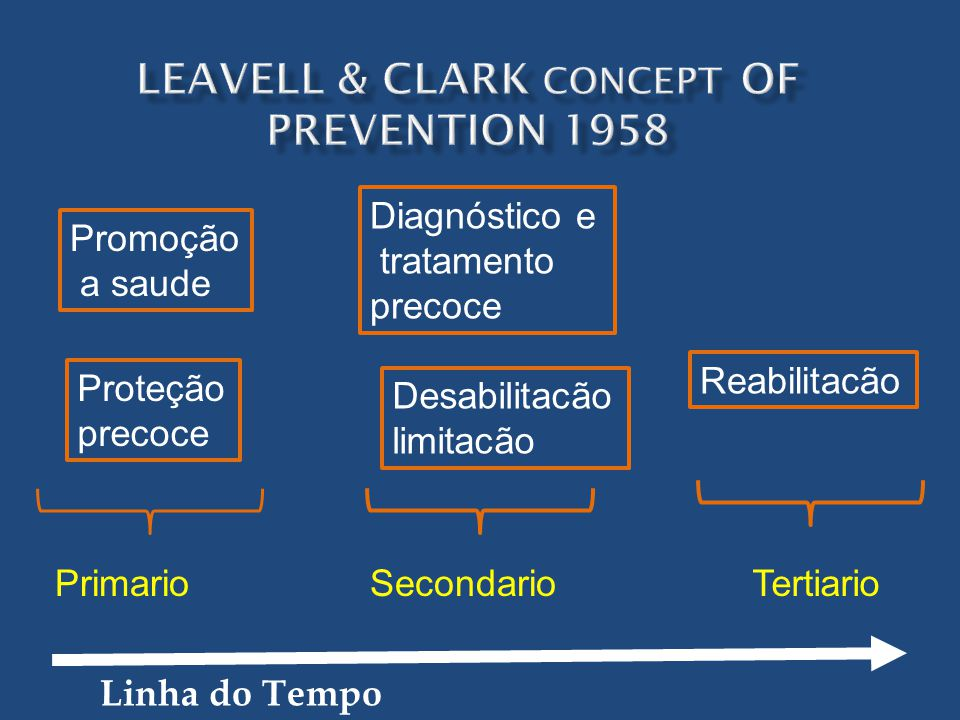 Leavell & Clark concept of prevention 1958