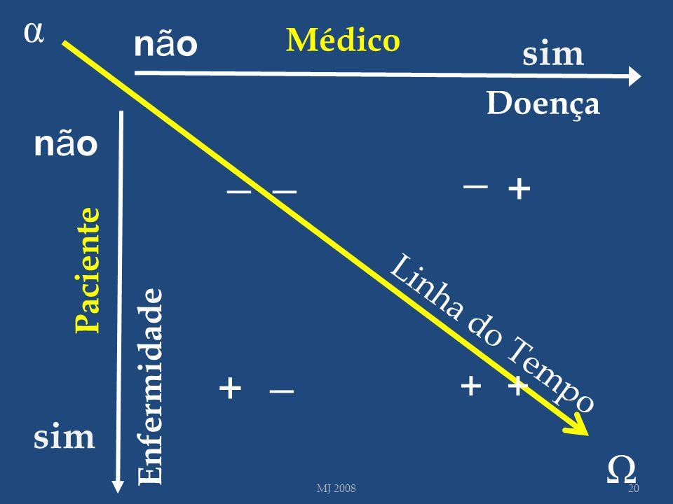 + + α _ _ _ _ + + Ω não sim não sim Médico Doença Paciente