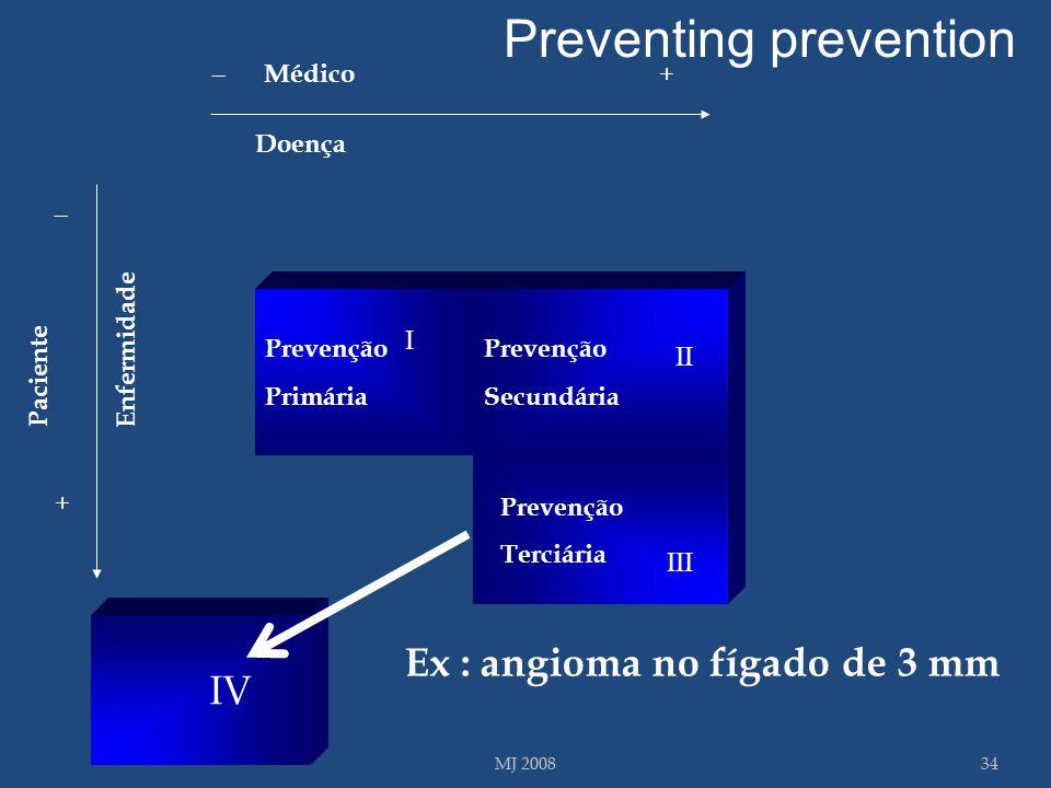 Preventing prevention